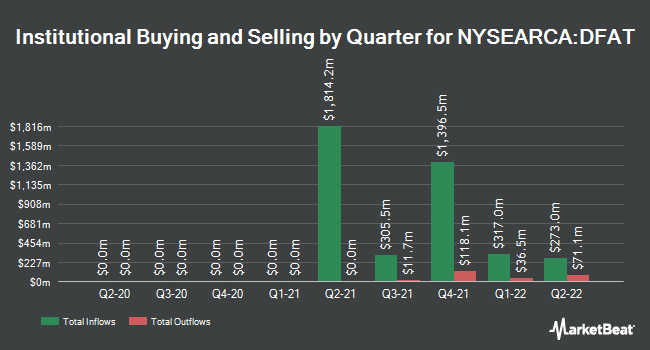 Institutional Ownership by Quarter for Dimensional U.S. Targeted Value ETF (NYSEARCA:DFAT)