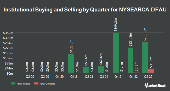 Institutional Ownership by Quarter for Dimensional US Core Equity Market ETF (NYSEARCA:DFAU)
