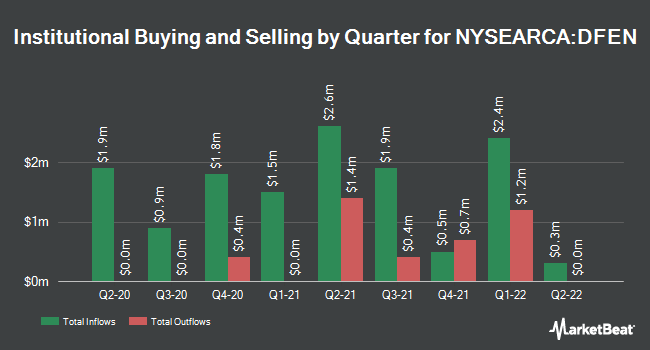 Institutional Ownership by Quarter for Direxion Daily Aerospace & Defense Bull 3X Shares (NYSEARCA:DFEN)