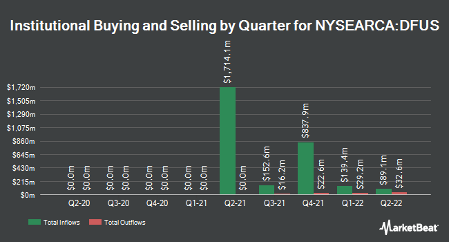 Institutional Ownership by Quarter for Dimensional U.S. Equity ETF (NYSEARCA:DFUS)