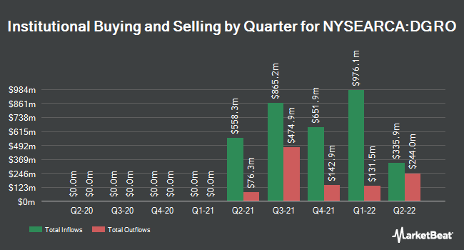 Institutional Ownership by Quarter for iShares Core Dividend Growth ETF (NYSEARCA:DGRO)