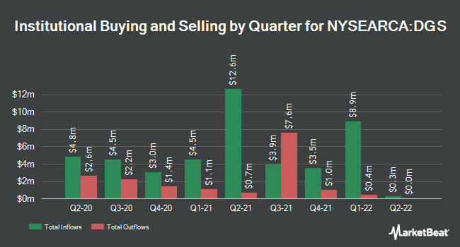 Institutional Ownership by Quarter for WisdomTree Emerging Mkts Small Cp Div Fd (NYSEARCA:DGS)