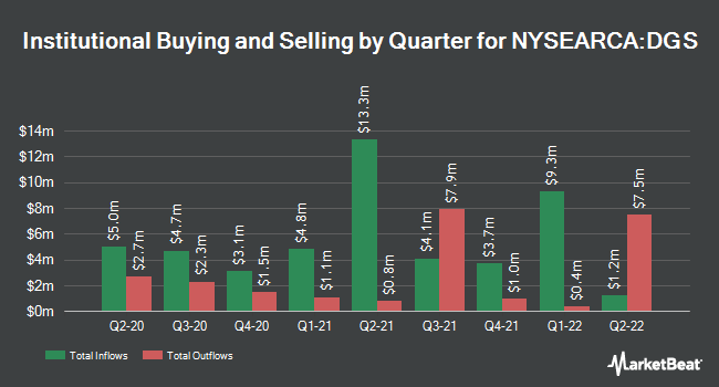 Institutional Ownership by Quarter for WisdomTree Emerging Markets SmallCap Dividend Fund (NYSEARCA:DGS)