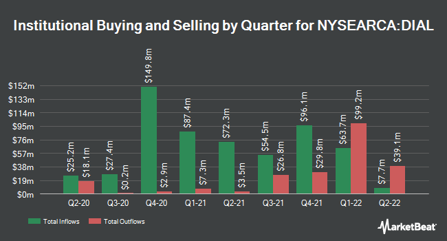 Institutional Ownership by Quarter for Columbia Diversified Fixed Income Allocation ETF (NYSEARCA:DIAL)
