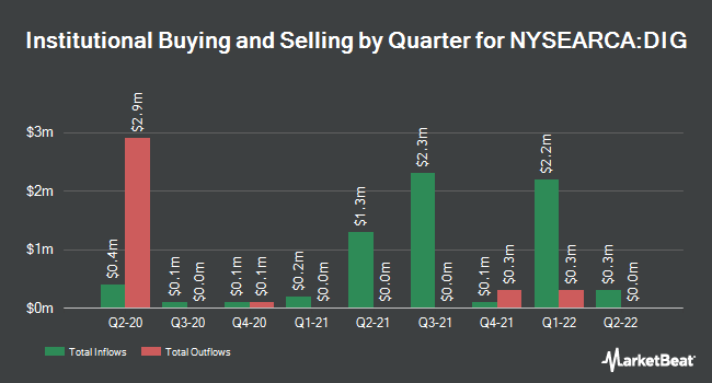 Institutional Ownership by Quarter for ProShares Ultra Oil & Gas (NYSEARCA:DIG)
