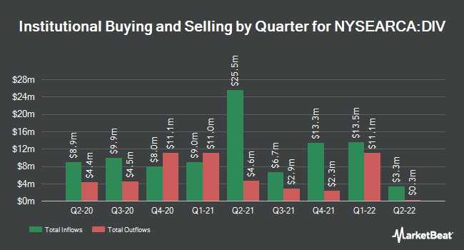 Institutional Ownership by Quarter for Global SuperDividend US ETF (NYSEARCA:DIV)