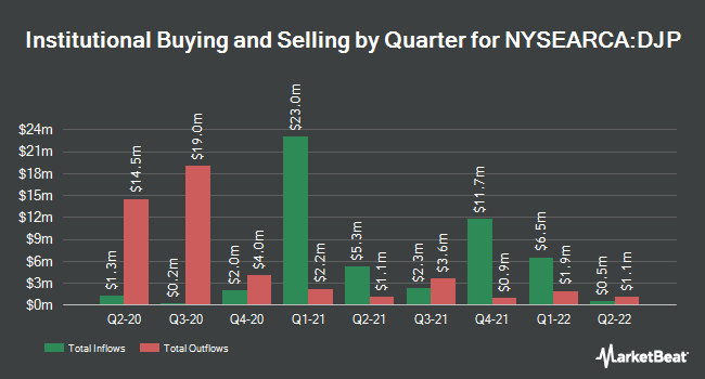 Institutional Ownership by Quarter for iPath Bloomberg Commodity Index Total Return ETN (NYSEARCA:DJP)