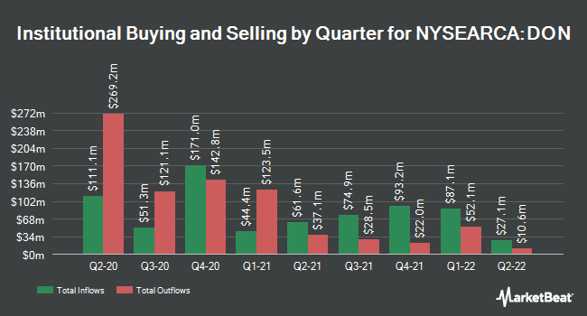 Institutional Ownership by Quarter for WISDOMTREE TR/U S MIDCAP DIVID FD (NYSEARCA:DON)