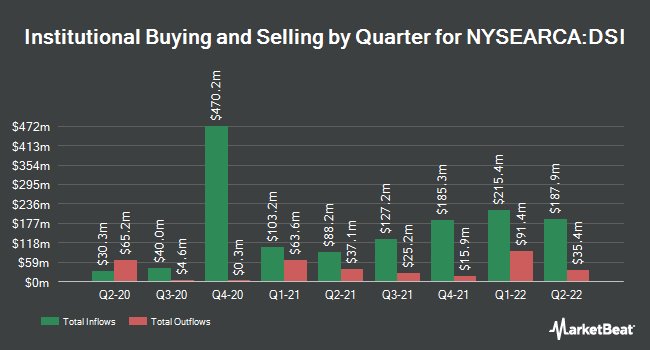 Institutional Ownership by Quarter for iShares MSCI KLD 400 Social ETF (NYSEARCA:DSI)