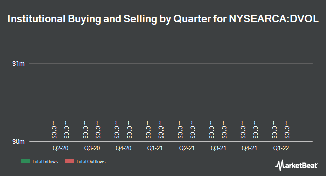 Institutional Ownership by Quarter for First Trust Dorsey Wright Momentum & Low Volatility ETF (NYSEARCA:DVOL)