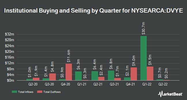 Institutional Ownership by Quarter for iShares Emerging Markets Dividend ETF (NYSEARCA:DVYE)