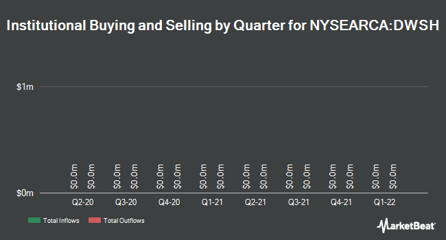 Institutional Ownership by Quarter for AdvisorShares Dorsey Wright Short ETF (NYSEARCA:DWSH)