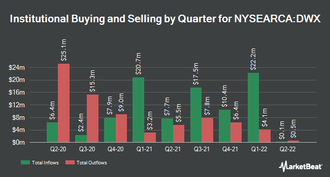 Institutional Ownership by Quarter for SPDR S&P International Dividend ETF (NYSEARCA:DWX)