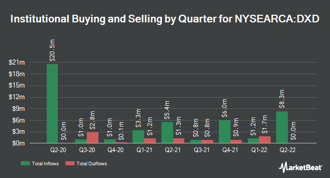 Institutional Ownership by Quarter for ProShares UltraShort Dow30 (NYSEARCA:DXD)