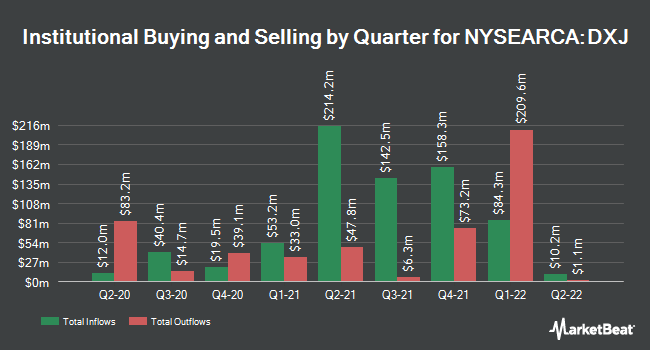 Institutional Ownership by Quarter for WISDOMTREE TR/JAPAN HEDGED EQUITY (NYSEARCA:DXJ)