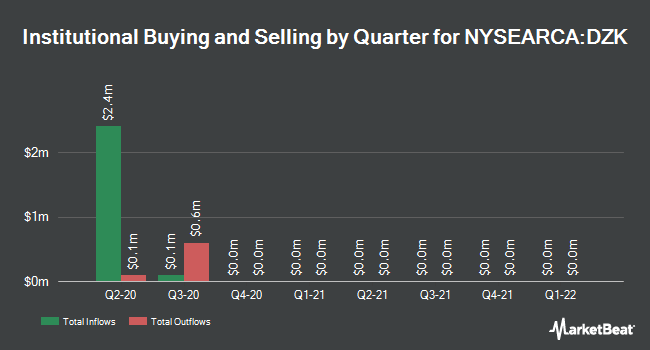 Institutional Ownership by Quarter for Direxion Daily Developed Markets Bull 3X Shares (NYSEARCA:DZK)