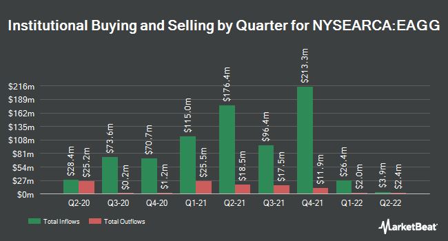 Institutional Ownership by Quarter for iShares ESG US Aggregate Bond ETF (NYSEARCA:EAGG)