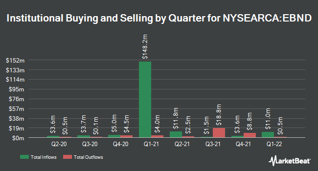 Institutional Ownership by Quarter for SPDR Bloomberg Barclays Emerging Markets Local Bond ETF (NYSEARCA:EBND)