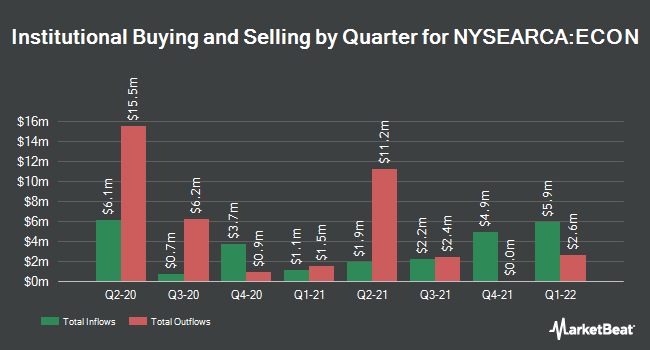 Institutional Ownership by Quarter for Columbia Emerging Markets Consumer ETF (NYSEARCA:ECON)