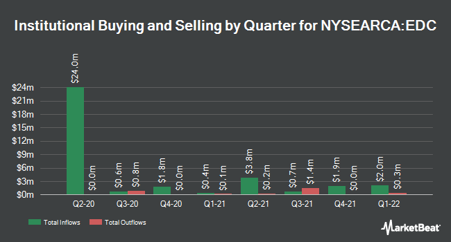 Institutional Ownership by Quarter for Direxion Daily MSCI Emerging Markets Bull 3X Shares (NYSEARCA:EDC)