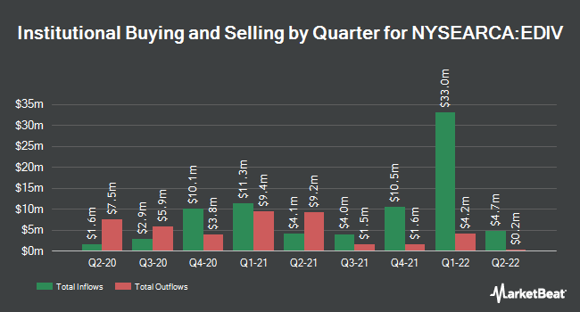 Institutional Ownership by Quarter for SPDR S&P Emerging Markets Dividend ETF (NYSEARCA:EDIV)