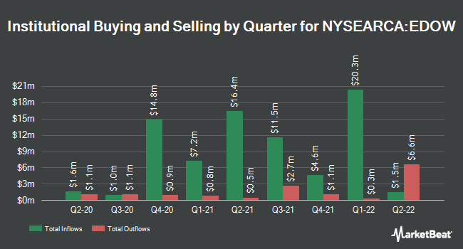 Institutional Ownership by Quarter for First Trust Dow 30 Equal Weight ETF (NYSEARCA:EDOW)