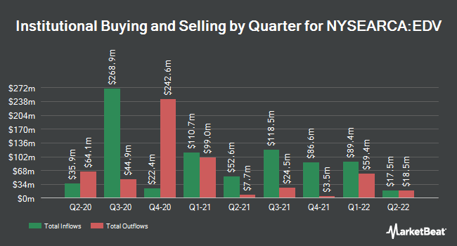 Institutional Ownership by Quarter for Vanguard Extended Duration Treasury ETF (NYSEARCA:EDV)