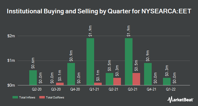 Institutional Ownership by Quarter for ProShares Ultra MSCI Emerging Markets (NYSEARCA:EET)