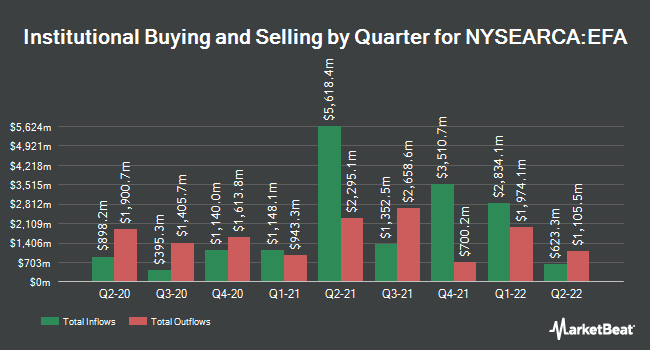 Institutional Ownership by Quarter for iShares MSCI EAFE ETF (NYSEARCA:EFA)