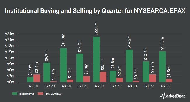 Institutional Ownership by Quarter for SPDR MSCI EAFE Fossil Fuel Reserves Free ETF (NYSEARCA:EFAX)