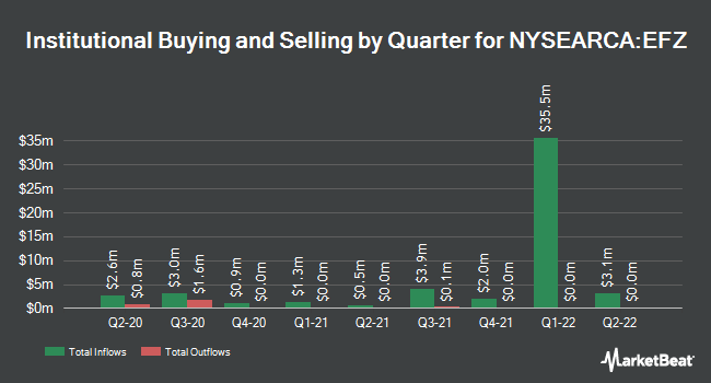Institutional Ownership by Quarter for ProShares Short MSCI EAFE (NYSEARCA:EFZ)