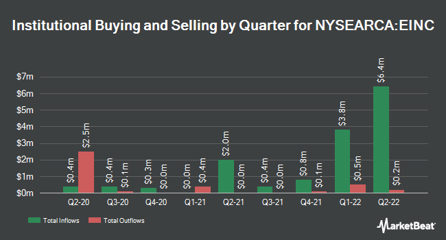 Institutional Ownership by Quarter for VanEck Energy Income ETF (NYSEARCA:EINC)