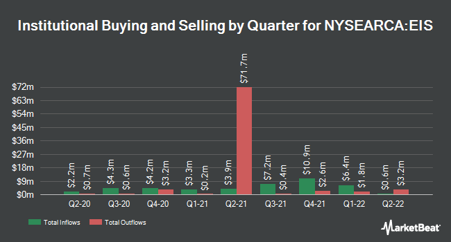 Institutional Ownership by Quarter for iShares MSCI Israel ETF (NYSEARCA:EIS)