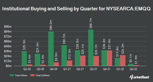 Institutional Ownership by Quarter for Emerging Markets Internet & Ecommerce ETF (NYSEARCA:EMQQ)