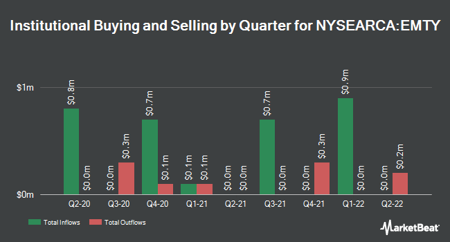 Institutional Ownership by Quarter for ProShares Decline of the Retail Store ETF (NYSEARCA:EMTY)