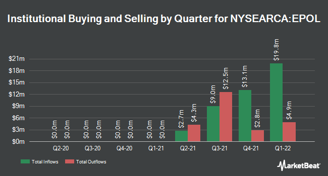 Institutional Ownership by Quarter for iShares MSCI Poland ETF (NYSEARCA:EPOL)
