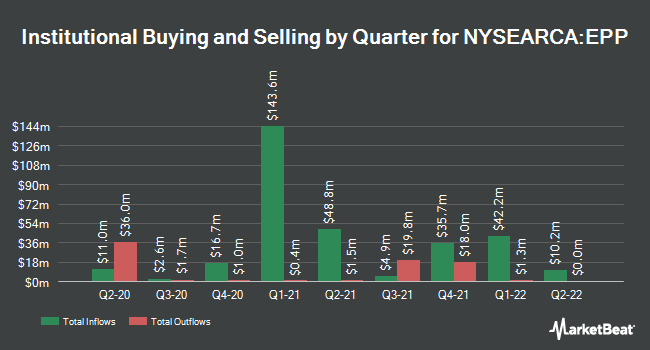 Institutional Ownership by Quarter for iShares MSCI Pacific ex Japan ETF (NYSEARCA:EPP)