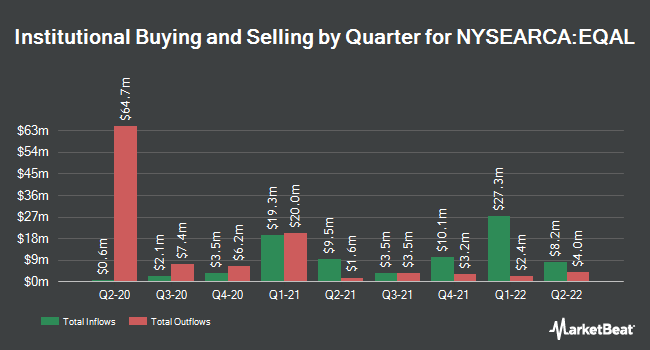 Institutional Ownership by Quarter for Invesco Russell 1000 Equal Weight ETF (NYSEARCA:EQAL)