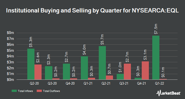 Institutional Ownership by Quarter for ALPS Equal Sector Weight ETF (NYSEARCA:EQL)