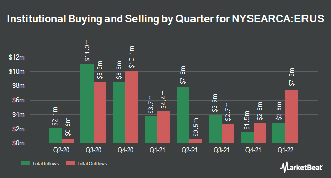 Institutional Ownership by Quarter for iShares MSCI Russia ETF (NYSEARCA:ERUS)