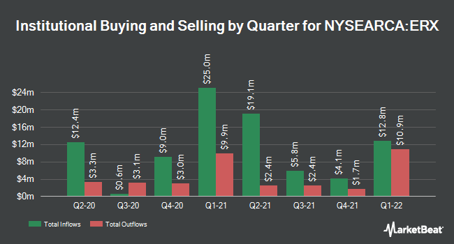 Institutional Ownership by Quarter for Direxion Daily Energy Bull 3X Shares (NYSEARCA:ERX)