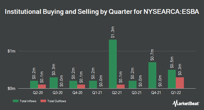 Institutional Ownership by Quarter for Empire State Realty OP LP Unit Series ES (NYSEARCA:ESBA)