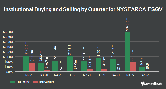 Institutional Ownership by Quarter for Vanguard ESG US Stock ETF (NYSEARCA:ESGV)