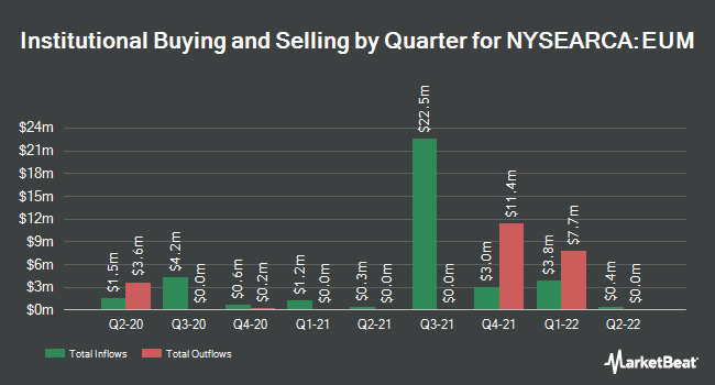 Institutional Ownership by Quarter for ProShares Short MSCI Emerging Markets (NYSEARCA:EUM)