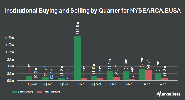 Institutional Ownership by Quarter for iShares MSCI USA Equal Weighted ETF (NYSEARCA:EUSA)