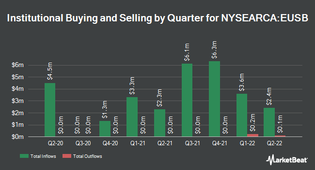 Institutional Ownership by Quarter for iShares ESG Advanced Total USD Bond Market ETF (NYSEARCA:EUSB)