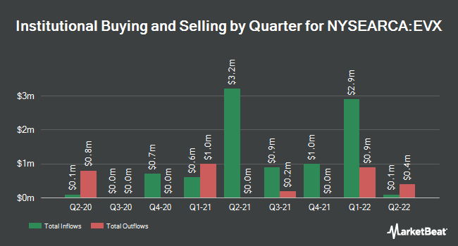 Institutional Ownership by Quarter for VanEck Vectors Environmental Services ETF (NYSEARCA:EVX)