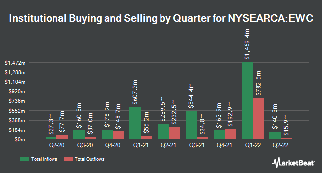 Institutional Ownership by Quarter for iShares MSCI Canada Index (NYSEARCA:EWC)
