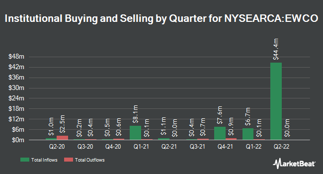 Institutional Ownership by Quarter for Invesco S&P 500 Equal Weight Communication Services ETF (NYSEARCA:EWCO)
