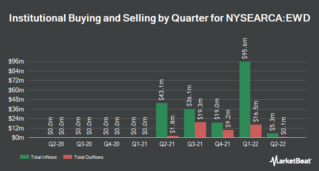 Institutional Ownership by Quarter for iShares MSCI Sweden ETF (NYSEARCA:EWD)